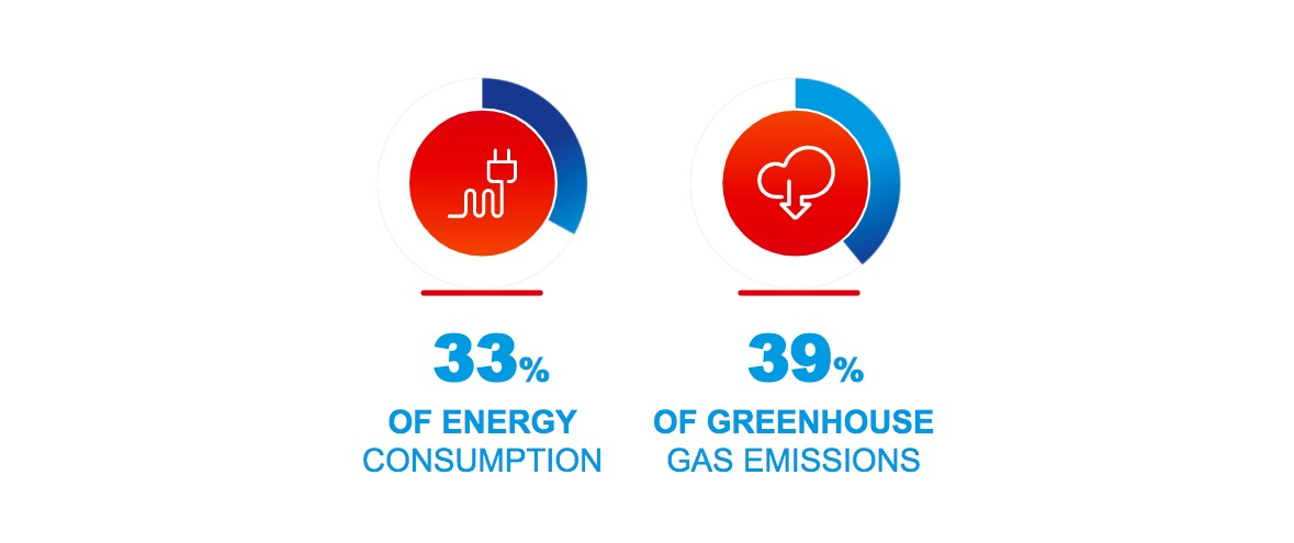energy consumption and green house emission