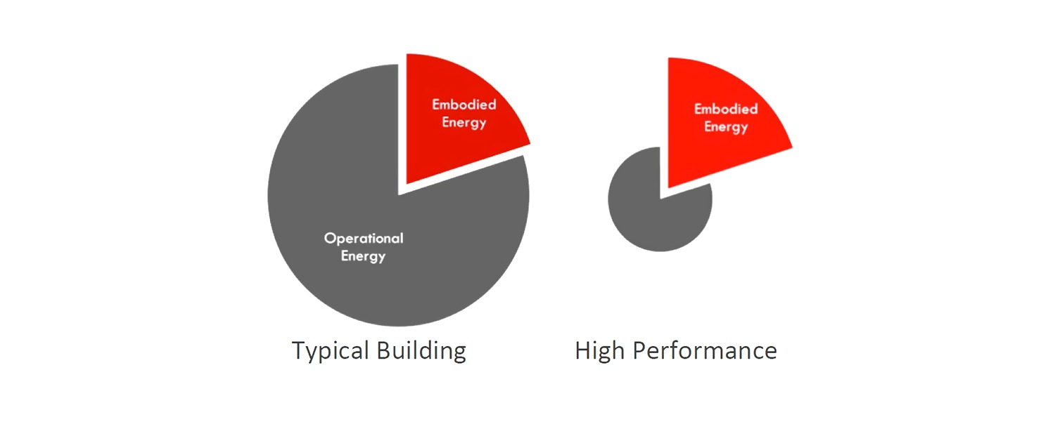 typical vs high performance buildings energy graph